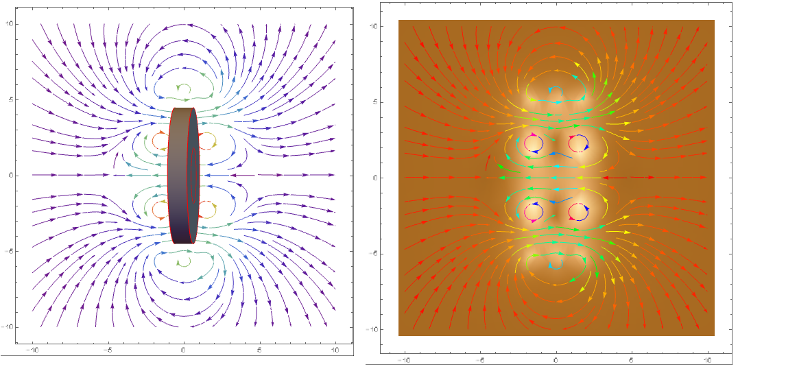 lab report magnetic field In a single coil, the magnetic field (b) is directly proportional to the product of the permittivity of free space (μ 0 = 4π x 10-7 t ∙ m a), the number of turns (n), the.