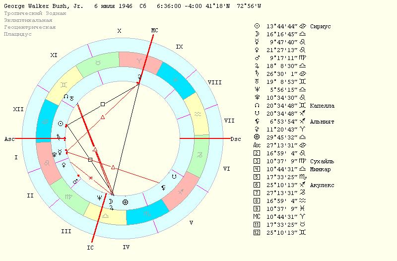 Ретроградный управитель гороскопа в 1 доме